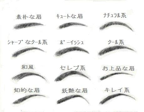 眉毛 - Eyebrow - JapaneseClass.jp