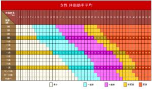 体脂肪率平均表(男性、女性、年齢別) (1)